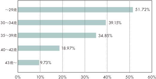 2013年の年代別妊娠率横グラフ