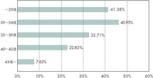 2014年の年代別妊娠率横グラフ