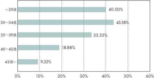 2015年の年代別妊娠率横グラフ