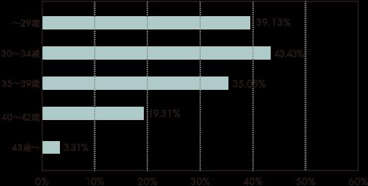 2016年の年代別妊娠率横グラフ