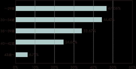 2017年の年代別妊娠率横グラフ
