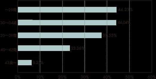 2018年の年代別妊娠率横グラフ