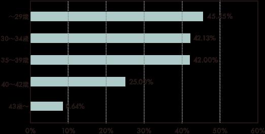 2019年の年代別妊娠率横グラフ